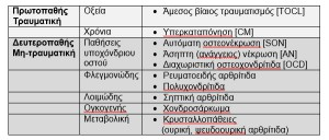 pathiseis-arthrikou-xondrou1